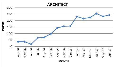Architect Results Graph