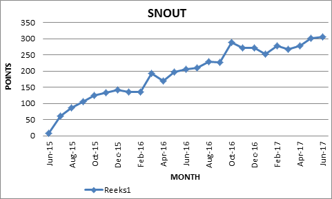 The Snout Results Graph