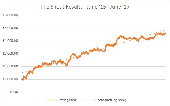 The Snout - Profits since Day 1